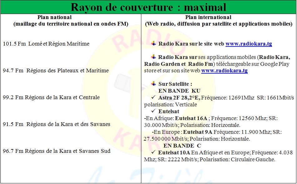 RAYON DE COUVERTURE MAXIMALE